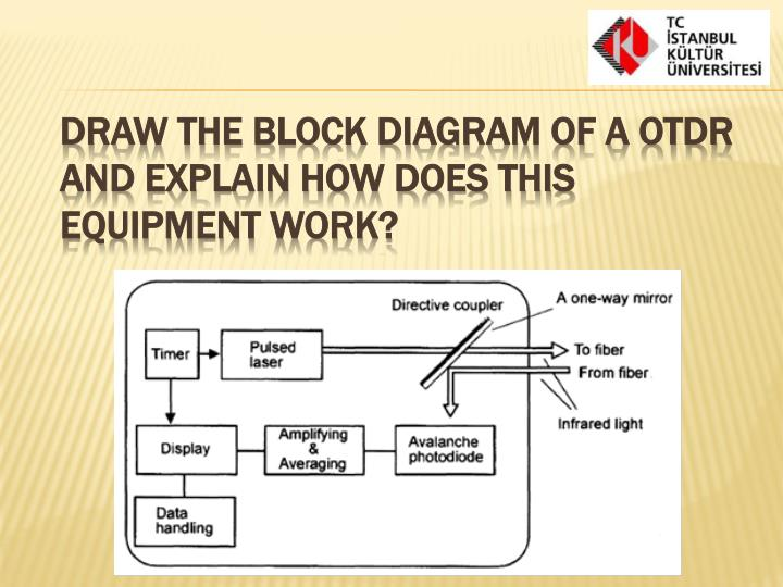 Draw the block diagram of a OTDR and explain how does this equipment work?