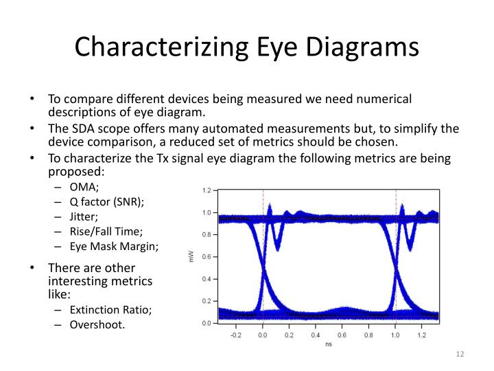 Characterizing Eye Diagrams