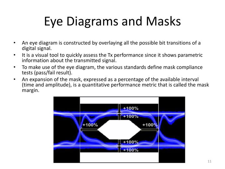 Eye Diagrams and Masks