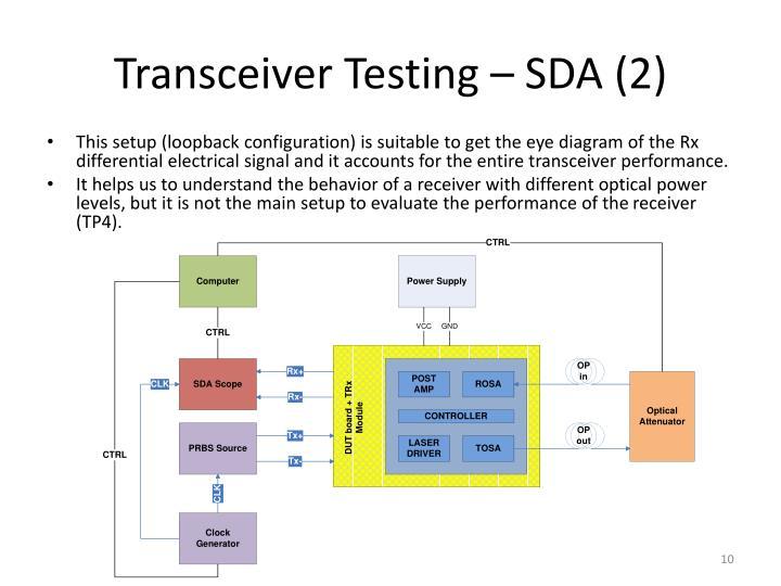 Transceiver Testing – SDA (2)