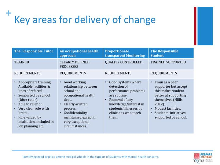 Key areas for delivery of change