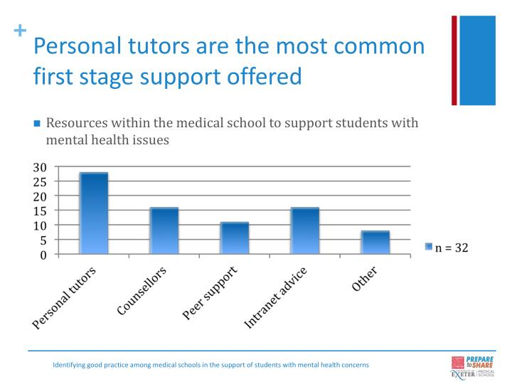 Personal tutors are the most common first stage support offered