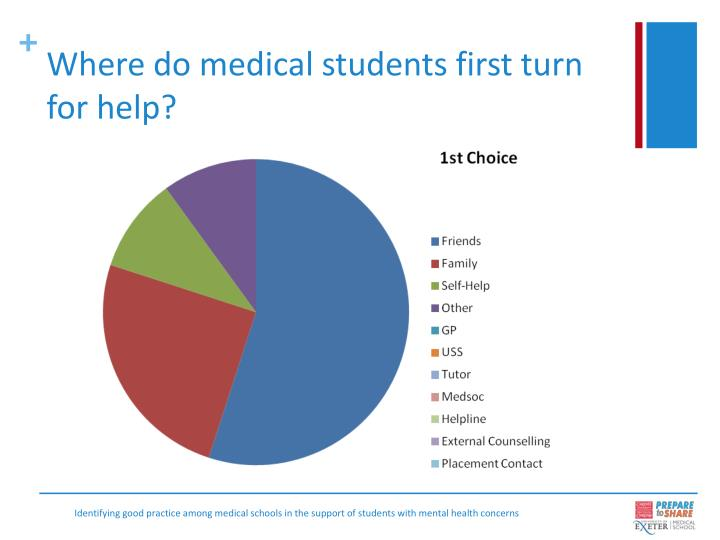 Where do medical students first turn for help?
