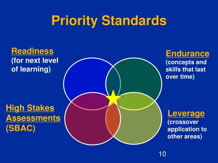 Priority Standards