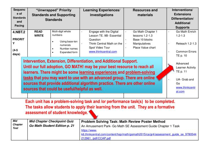 Intervention, Extension, Differentiation, and Additional Support.