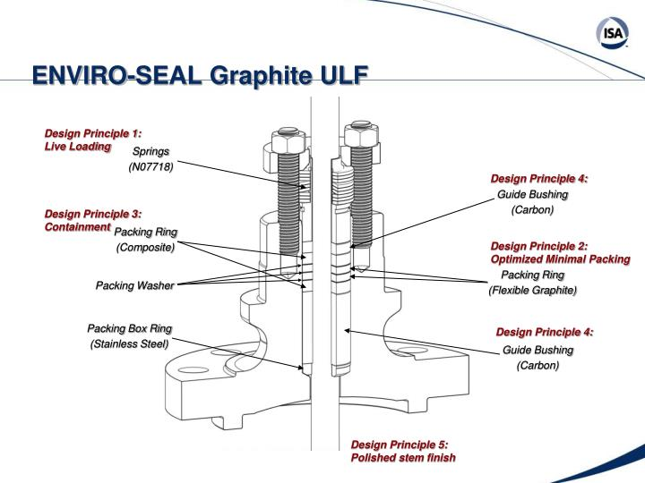 ENVIRO-SEAL Graphite ULF