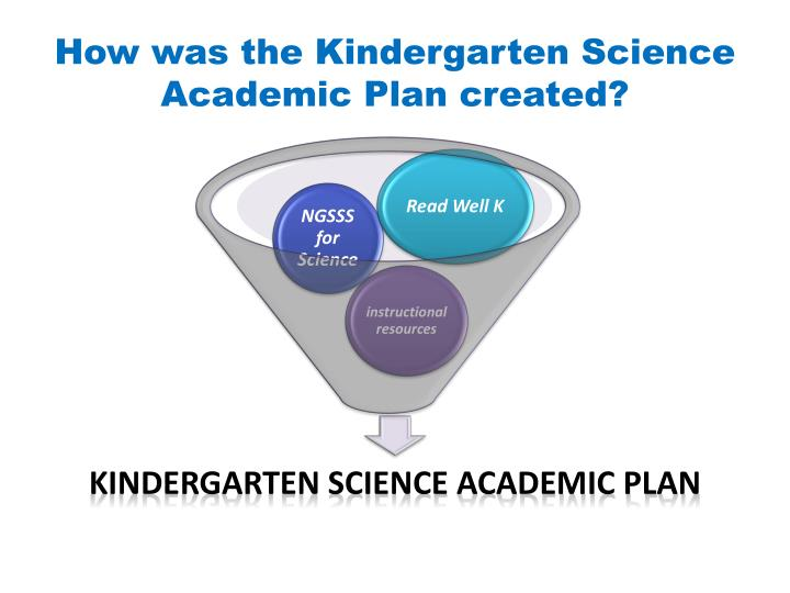 How was the Kindergarten Science Academic Plan created?