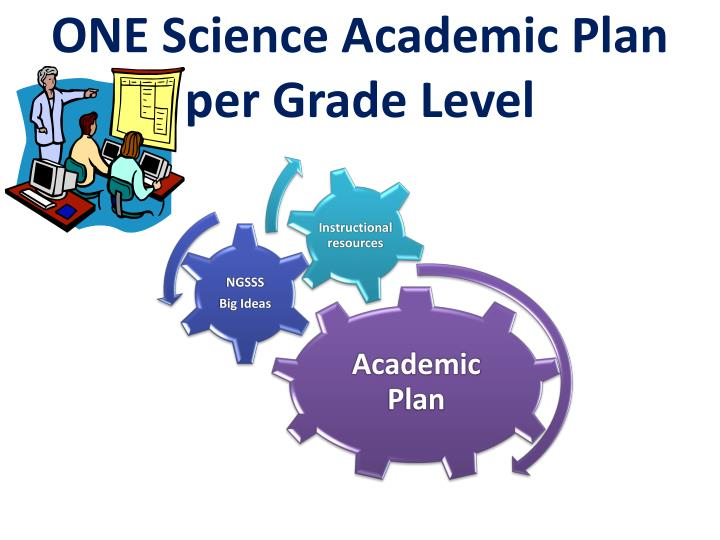 ONE Science Academic Plan per Grade Level