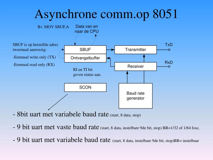 Asynchrone comm.op 8051
