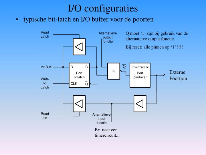 I/O configuraties