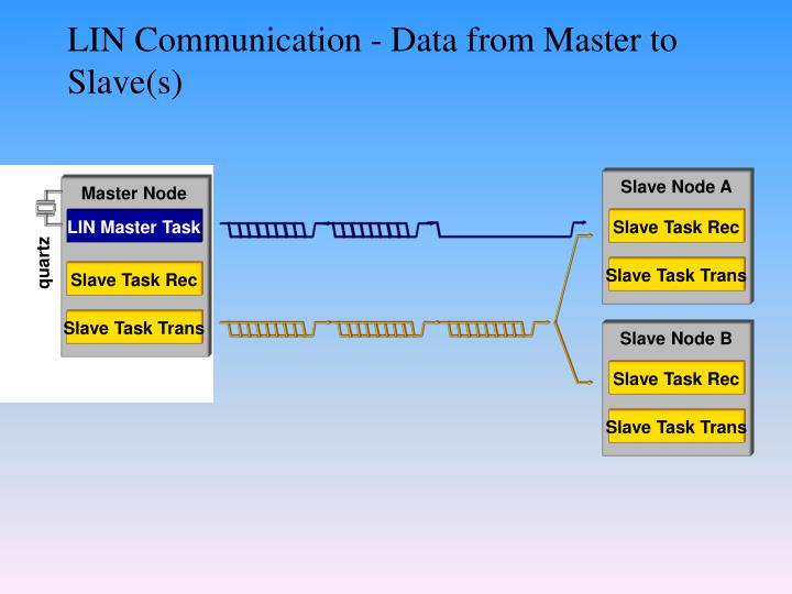 LIN Communication - Data from Master to Slave(s)