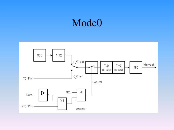 Mode0