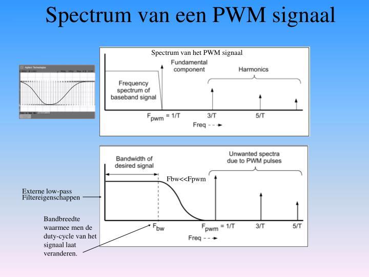 Spectrum van een PWM signaal