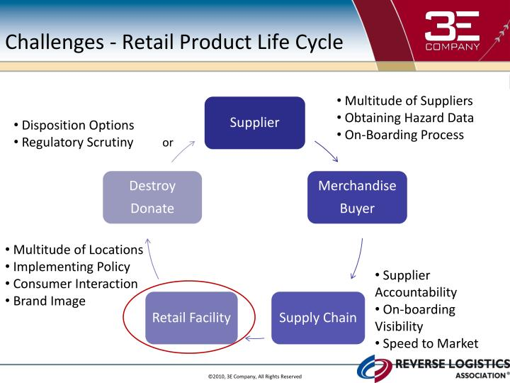 Challenges - Retail Product Life Cycle