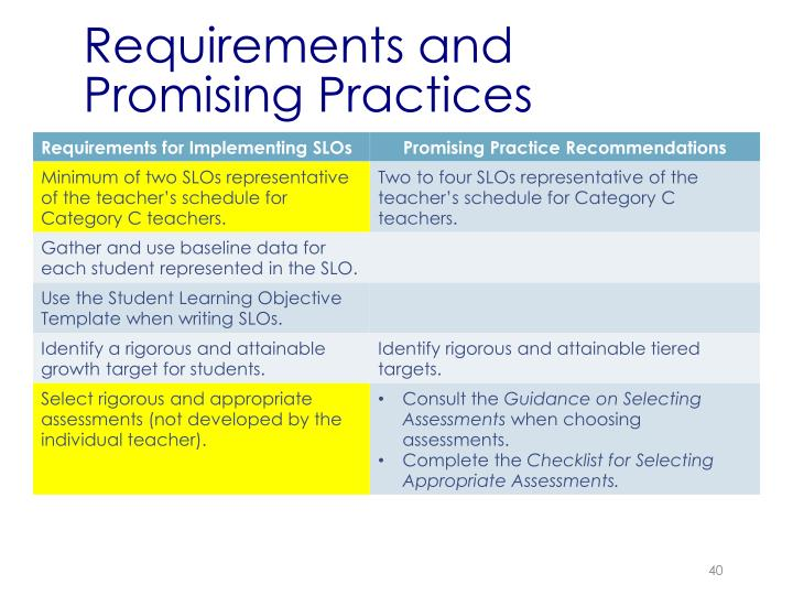 Requirements and Promising Practices