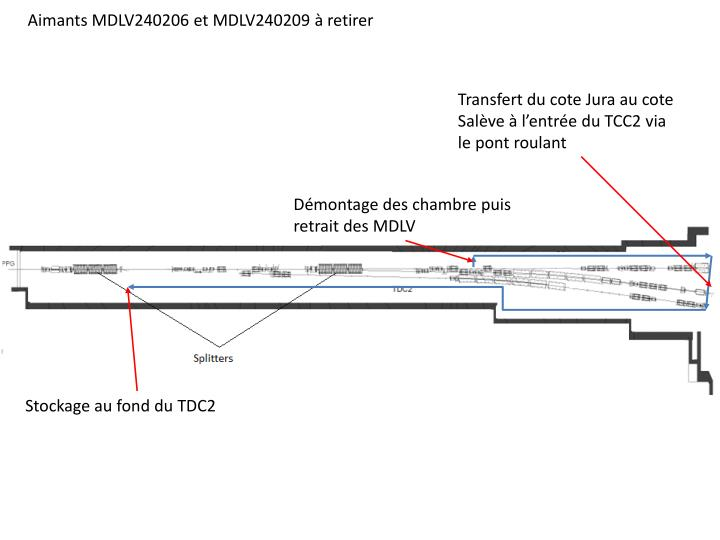 Aimants MDLV240206 et MDLV240209