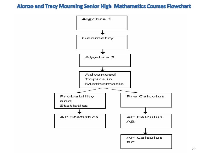 Alonzo and Tracy Mourning Senior High  Mathematics Courses Flowchart