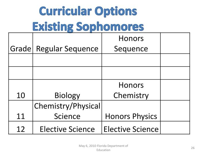 Curricular Options