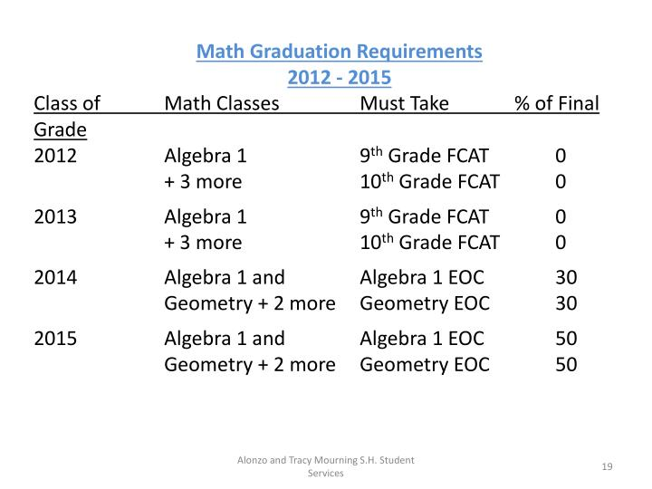 Math Graduation Requirements