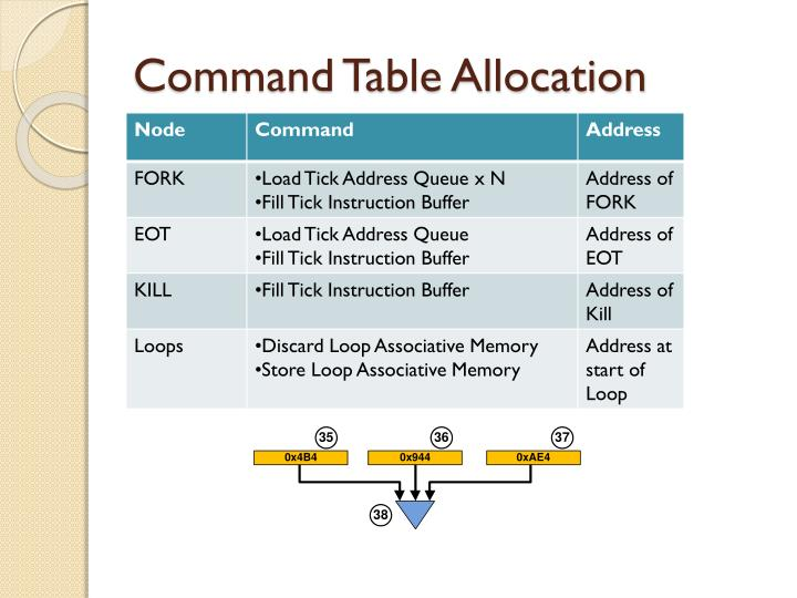Command Table Allocation