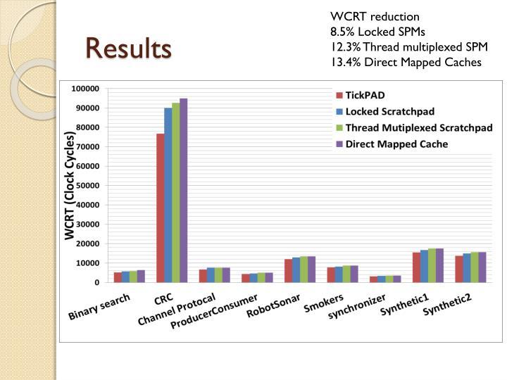 WCRT reduction