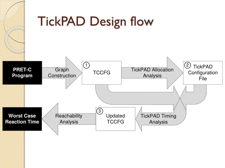 TickPAD Design flow