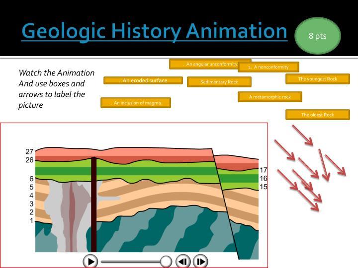 Geologic History Animation