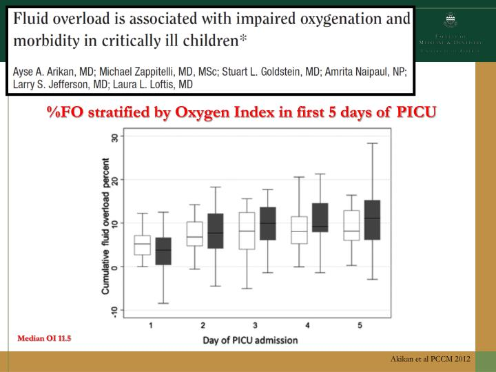 %FO stratified by Oxygen Index in first 5 days of PICU