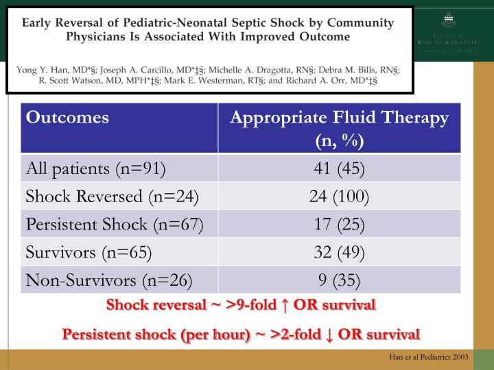 Shock reversal ~ >9-fold ↑ OR survival
