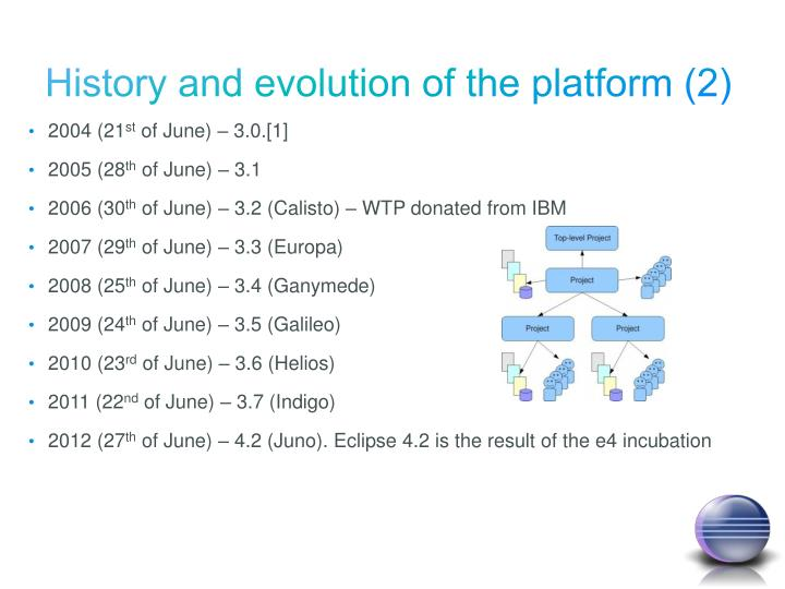 History and evolution of the platform