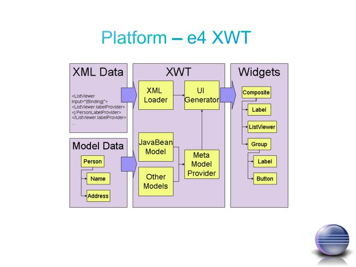 Platform – e4 XWT