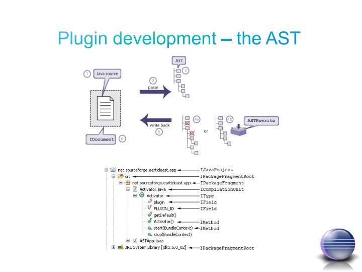 Plugin development – the AST