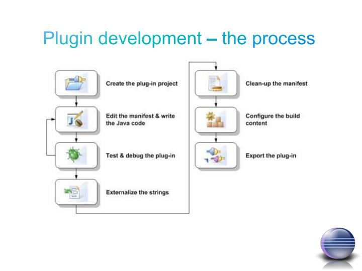 Plugin development – the process
