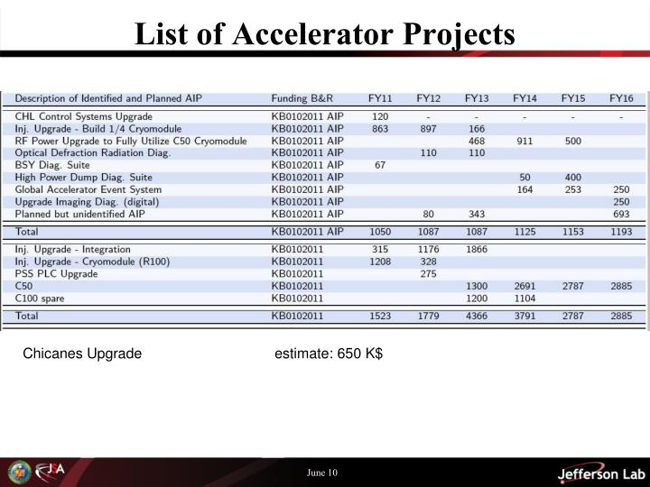 List of Accelerator Projects