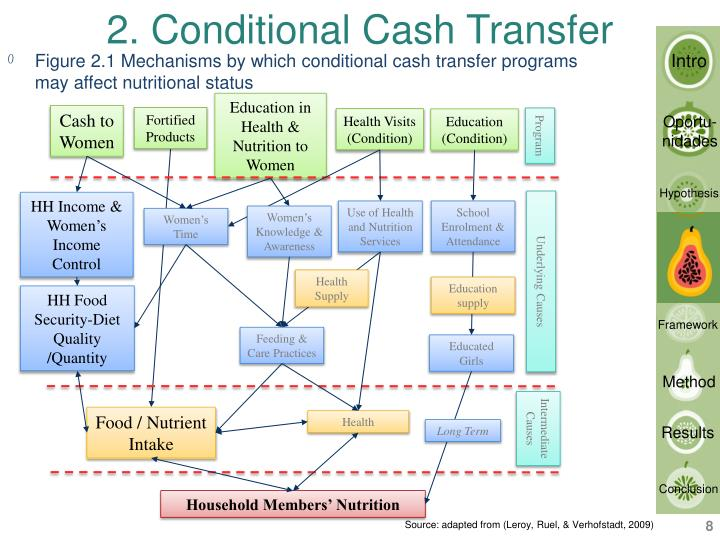 2. Conditional Cash