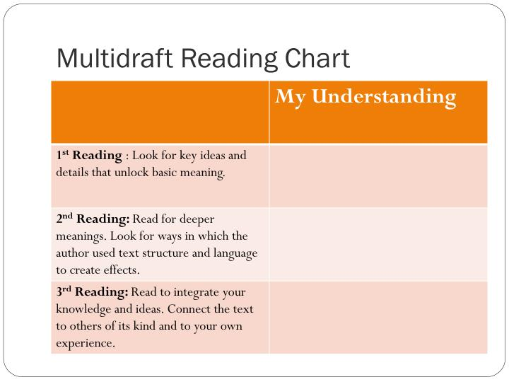 Multidraft reading chart