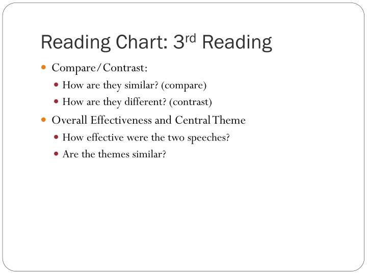 Reading Chart: 3