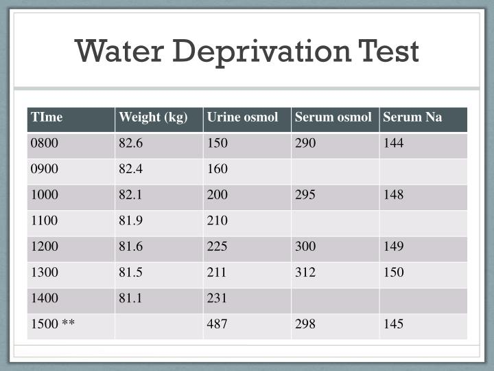 Water Deprivation Test