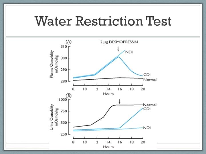 Water Restriction Test