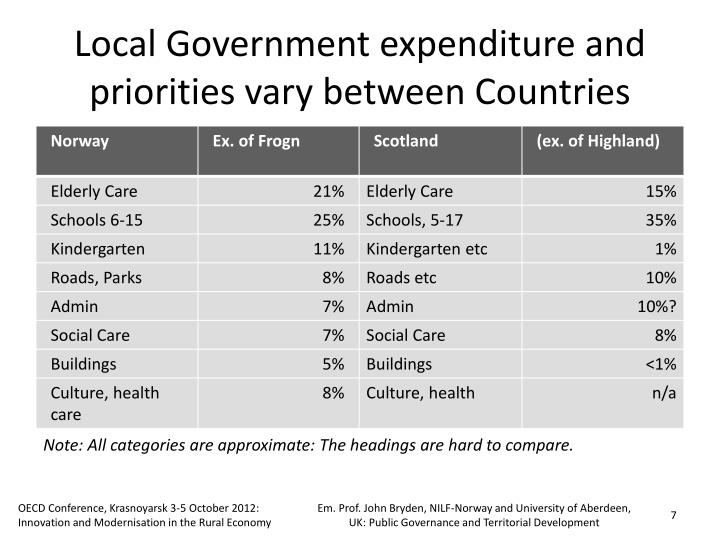 Local Government expenditure and priorities vary between Countries