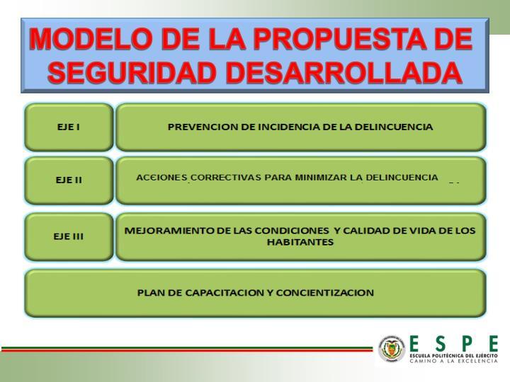 MODELO DE LA PROPUESTA DE
