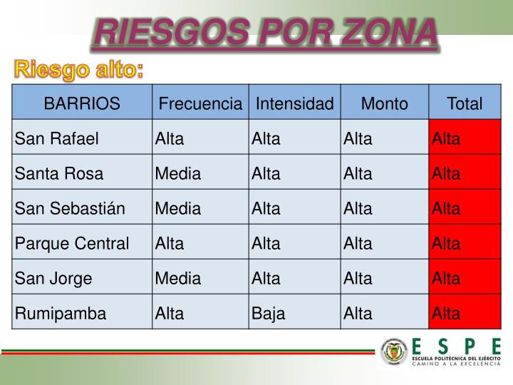 RIESGOS POR ZONA