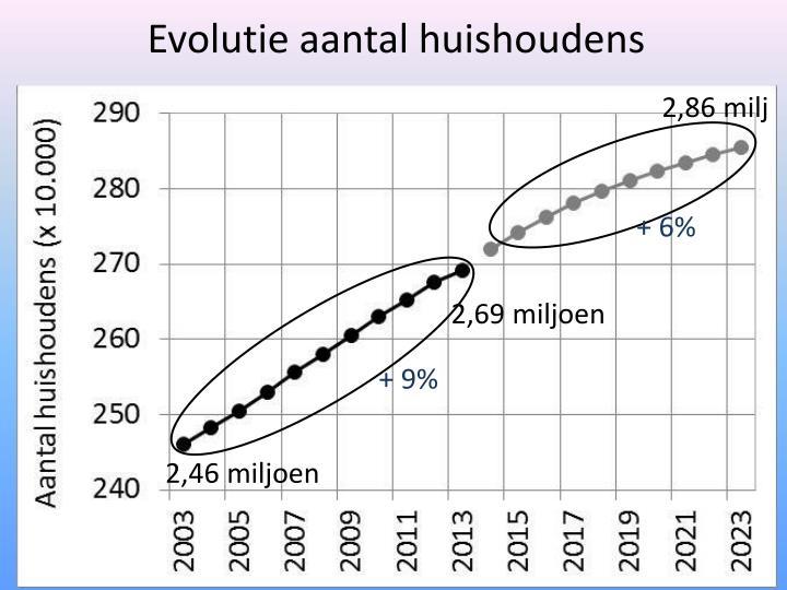 Evolutie aantal huishoudens