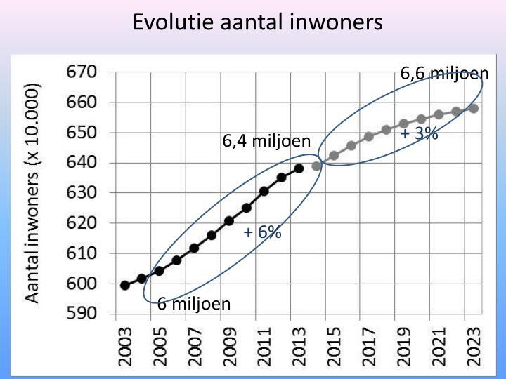 Evolutie aantal inwoners