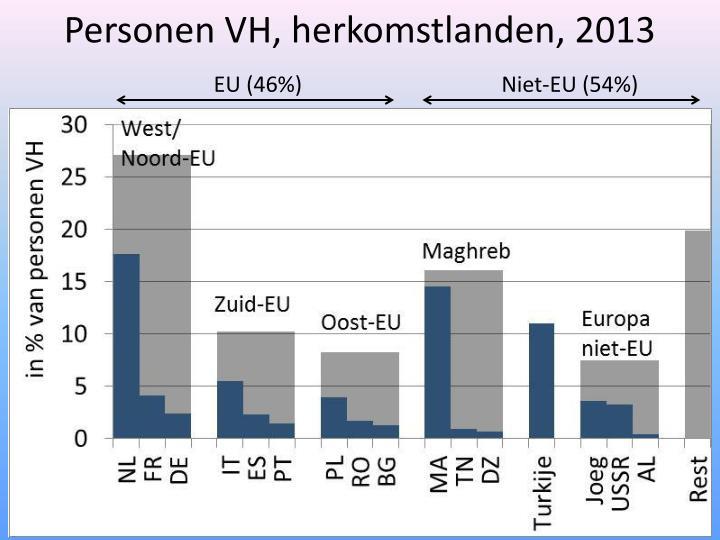 Personen VH, herkomstlanden, 2013