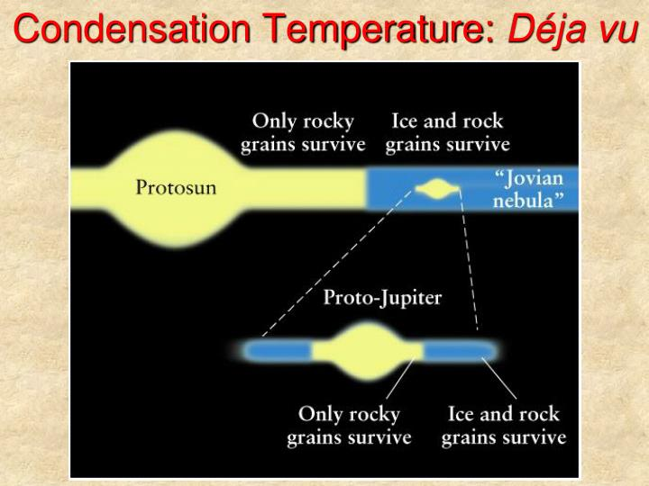 Condensation Temperature: