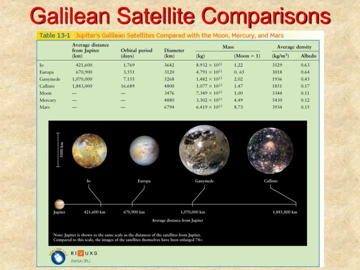 Galilean satellite comparisons
