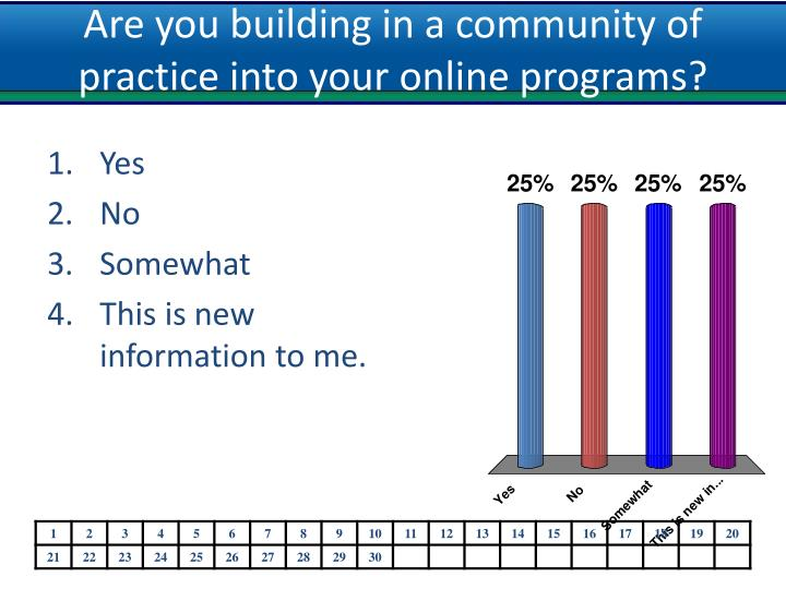 Are you building in a community of practice into your online programs?