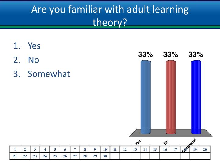 Are you familiar with adult learning theory?