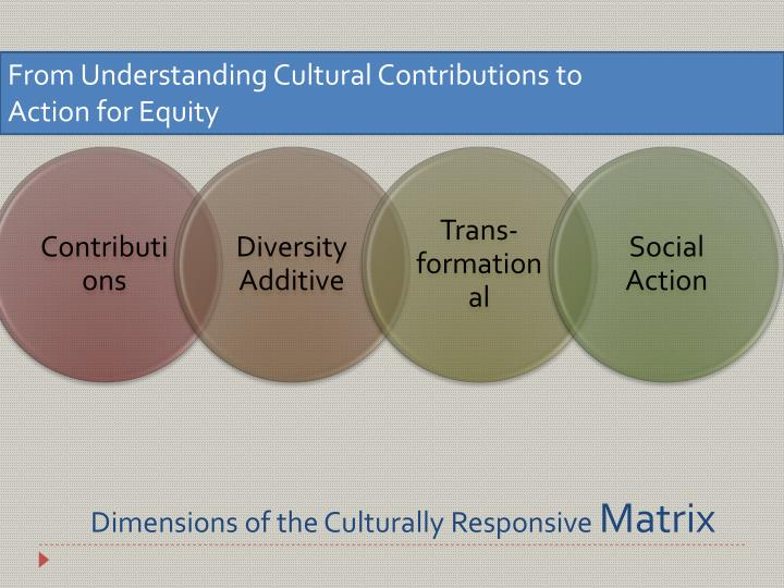 Dimensions of the Culturally Responsive